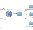 Tutorial: Cómo configurar Virtual Host en un Cloud Server